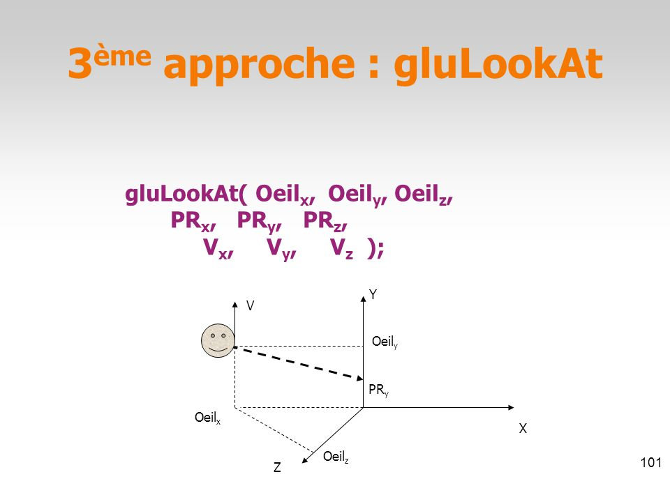 gluLookAt( Oeil x, Oeil y, Oeil z, PR x, PR y, PR z, V x, V y, V z ); Oeil y Oeil z Oeil x PR y Y X Z V 3 ème approche : gluLookAt 101