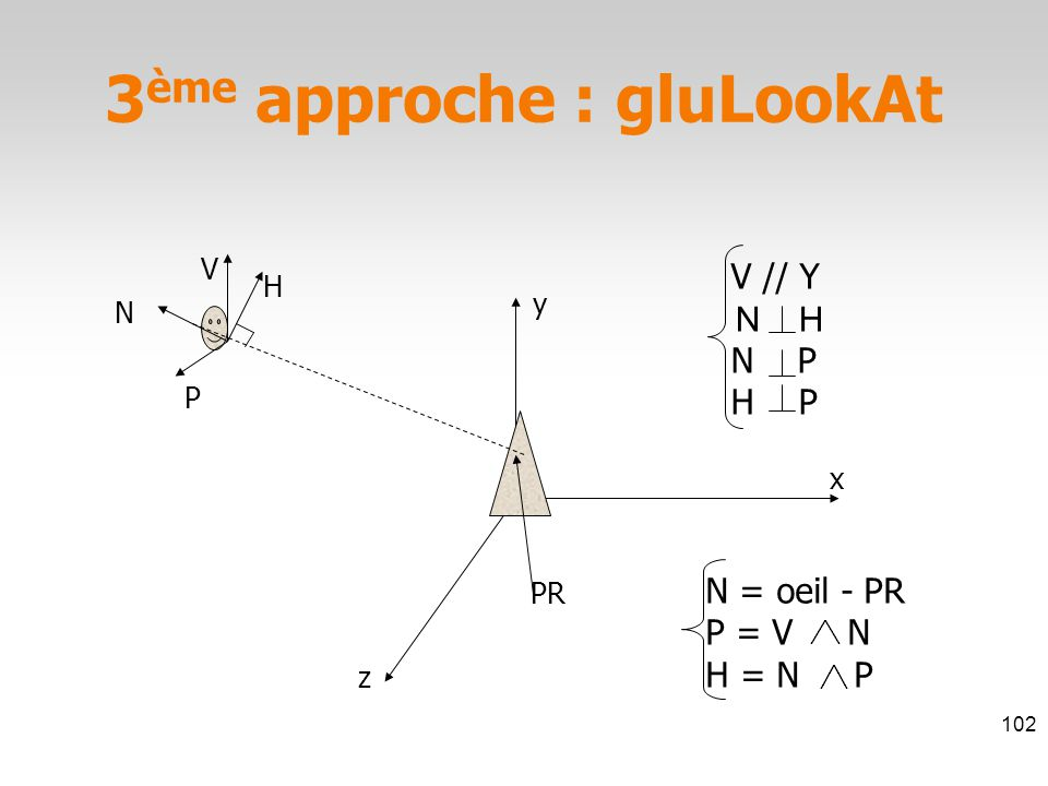 PR z x y H N = oeil - PR P = V N H = N P V // Y N P H P 3 ème approche : gluLookAt 102 N V P N H