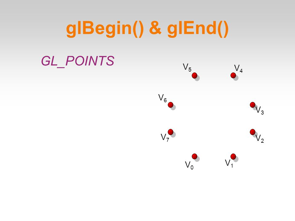 glBegin() & glEnd()‏ V0V0 V1V1 V2V2 V3V3 V4V4 V5V5 V6V6 V7V7 GL_POINTS