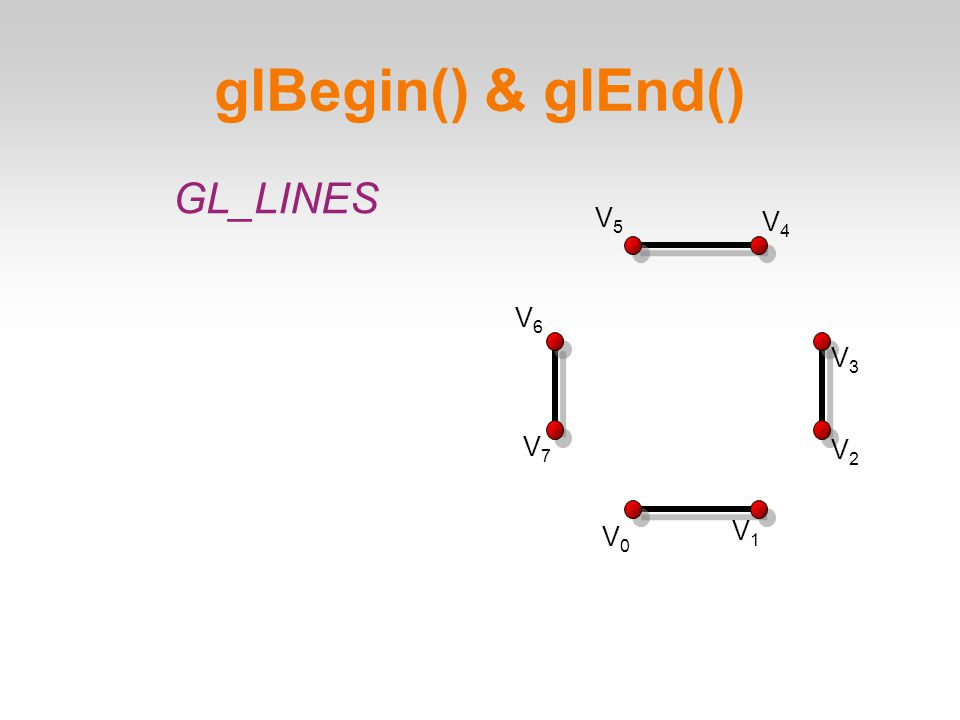 glBegin() & glEnd()‏ V0V0 V1V1 V2V2 V3V3 V4V4 V5V5 V6V6 V7V7 GL_LINES