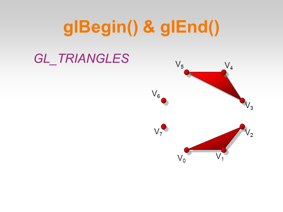 glBegin() & glEnd()‏ V0V0 V1V1 V2V2 V3V3 V4V4 V5V5 V6V6 V7V7 GL_TRIANGLES