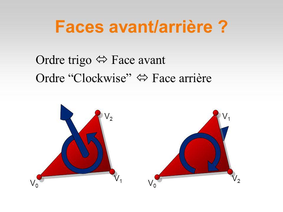 Faces avant/arrière .