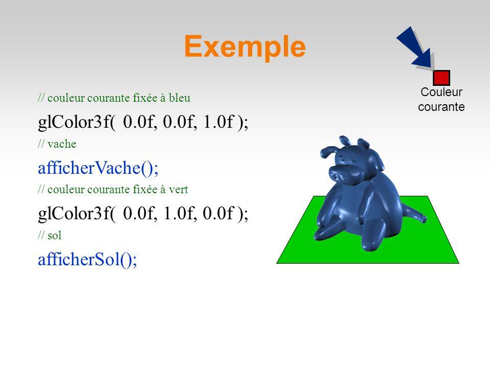 Exemple // couleur courante fixée à bleu glColor3f( 0.0f, 0.0f, 1.0f ); // vache afficherVache(); // couleur courante fixée à vert glColor3f( 0.0f, 1.0f, 0.0f ); // sol afficherSol(); Couleur courante