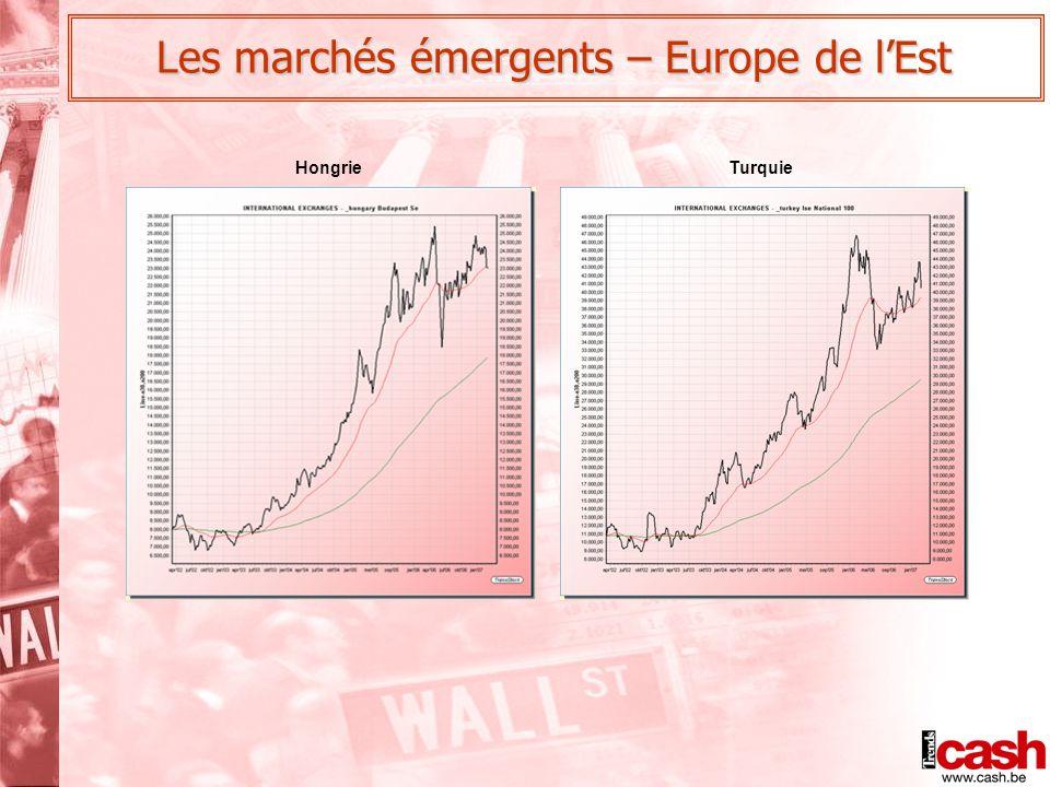 HongrieTurquie Les marchés émergents – Europe de l'Est