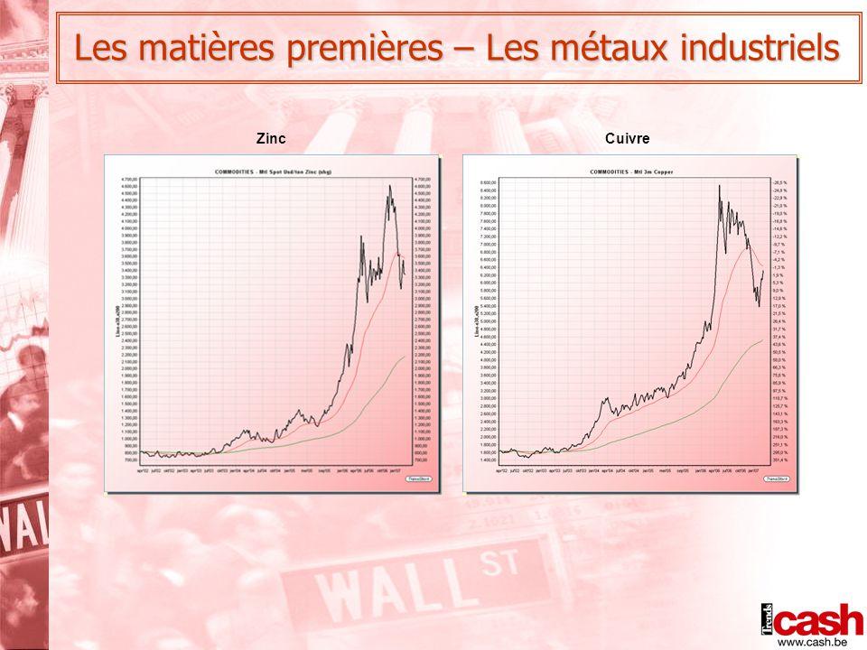 ZincCuivre Les matières premières – Les métaux industriels