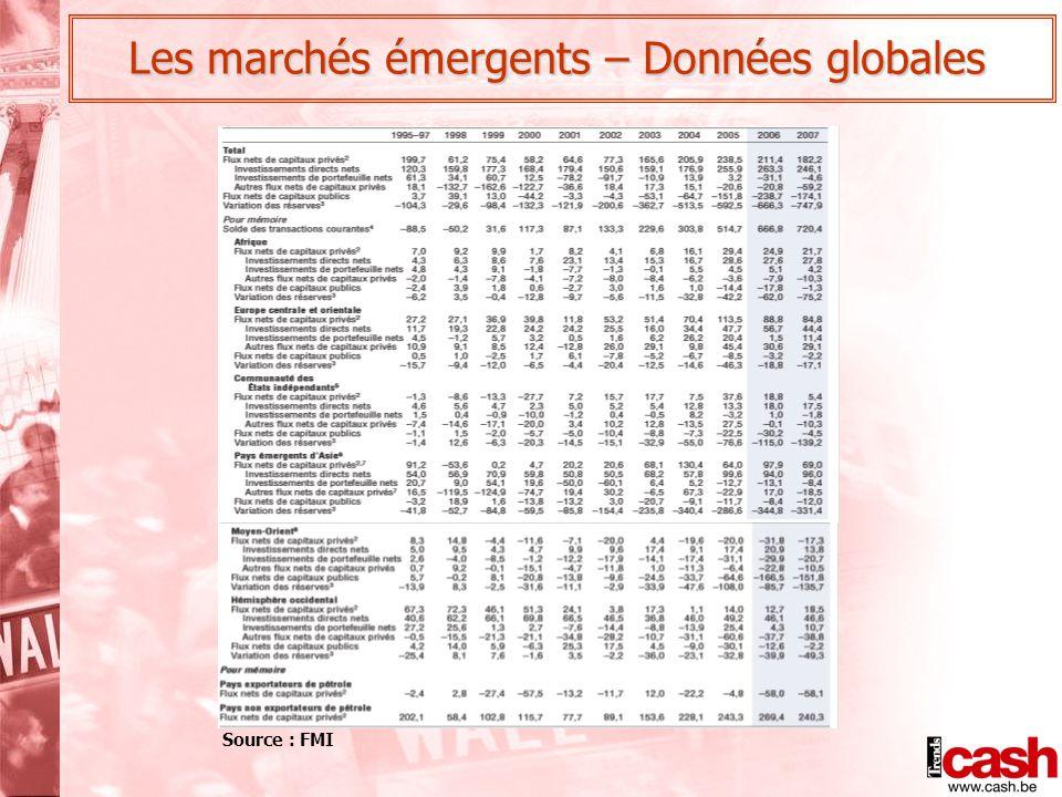 Les marchés émergents – Données globales Source : FMI
