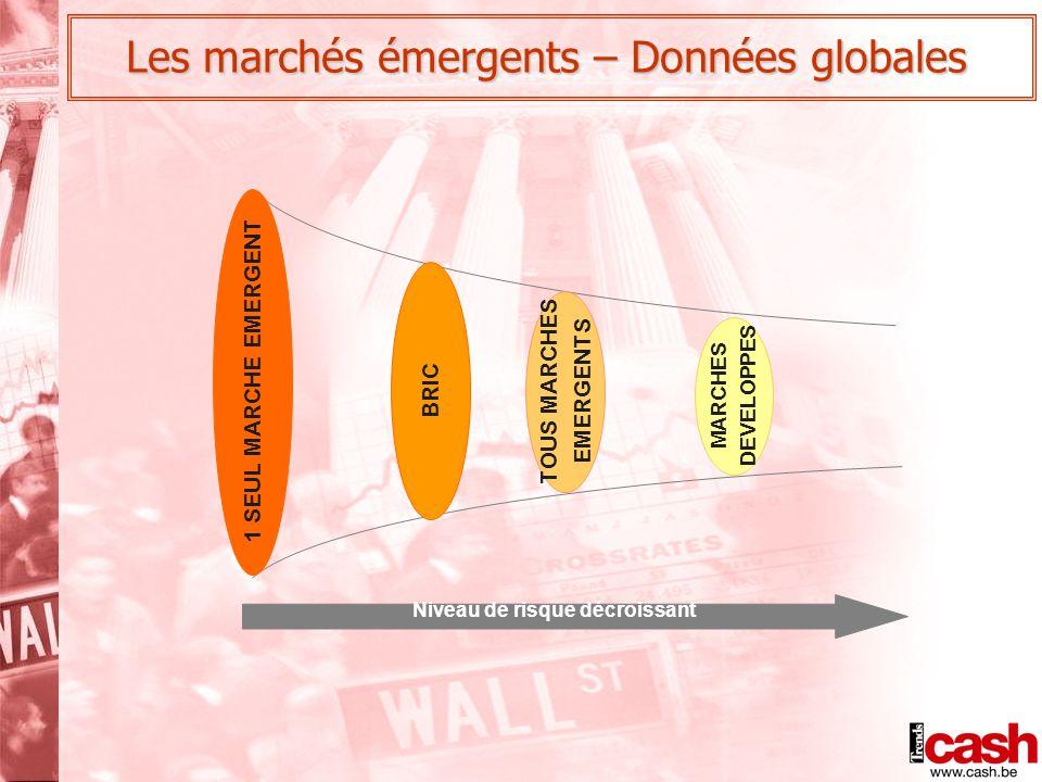 Les marchés émergents – Données globales 1 SEUL MARCHE EMERGENT BRIC TOUS MARCHES EMERGENTS MARCHES DEVELOPPES Niveau de risque décroissant