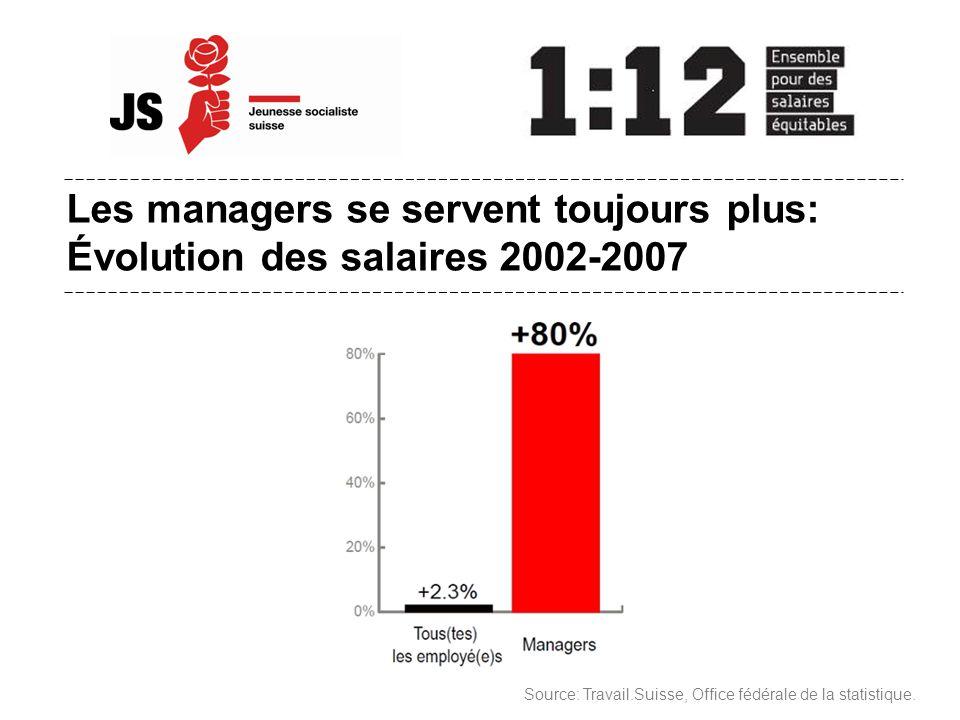 Les managers se servent toujours plus: Évolution des salaires 2002-2007 Source: Travail.Suisse, Office fédérale de la statistique.