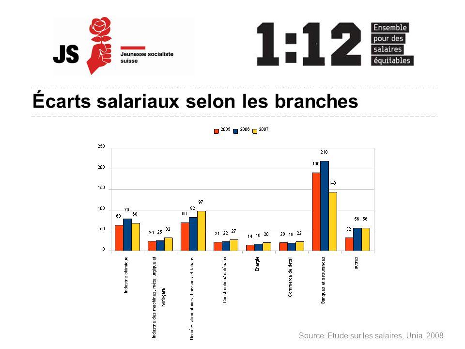 Écarts salariaux selon les branches Source: Etude sur les salaires, Unia, 2008