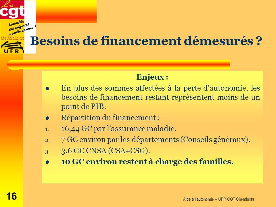 Aide à l'autonomie – UFR CGT Cheminots 16 Enjeux : En plus des sommes affectées à la perte d'autonomie, les besoins de financement restant représenten