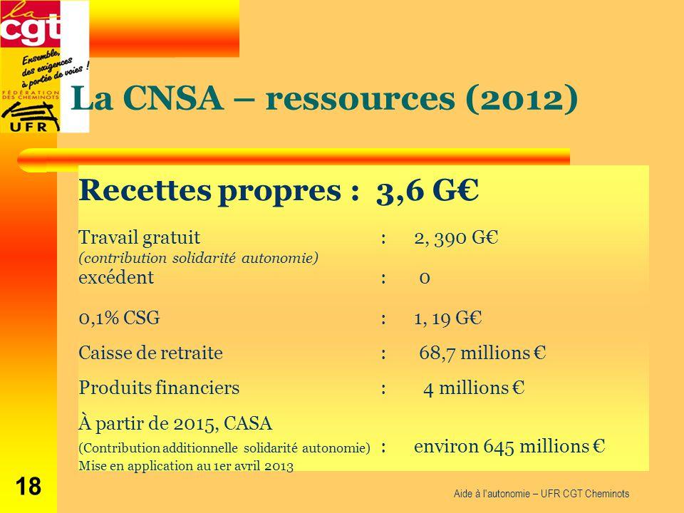 La CNSA – ressources (2012) Recettes propres : 3,6 G€ Travail gratuit : 2, 390 G€ (contribution solidarité autonomie) excédent : 0 0,1% CSG : 1, 19 G€