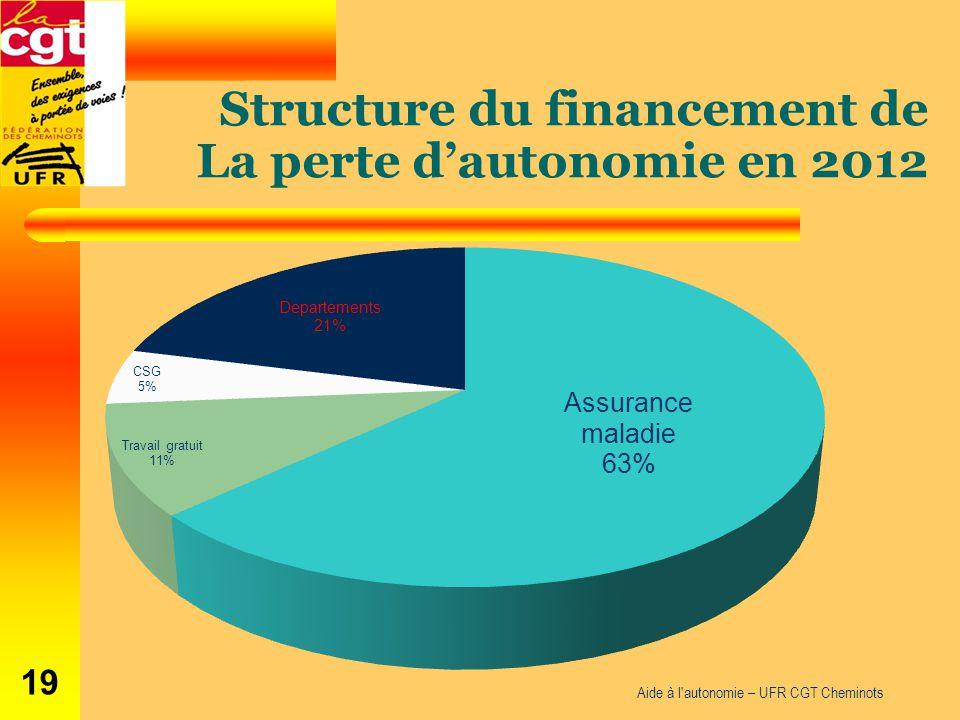 Aide à l'autonomie – UFR CGT Cheminots 19 Structure du financement de La perte d'autonomie en 2012