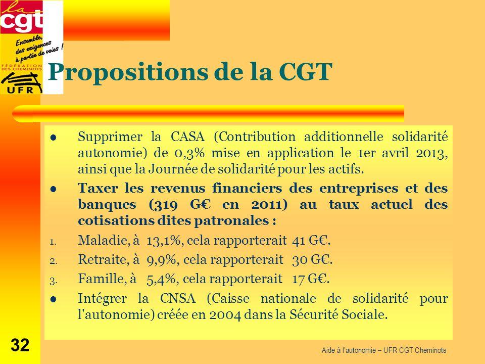 Propositions de la CGT Supprimer la CASA (Contribution additionnelle solidarité autonomie) de 0,3% mise en application le 1er avril 2013, ainsi que la