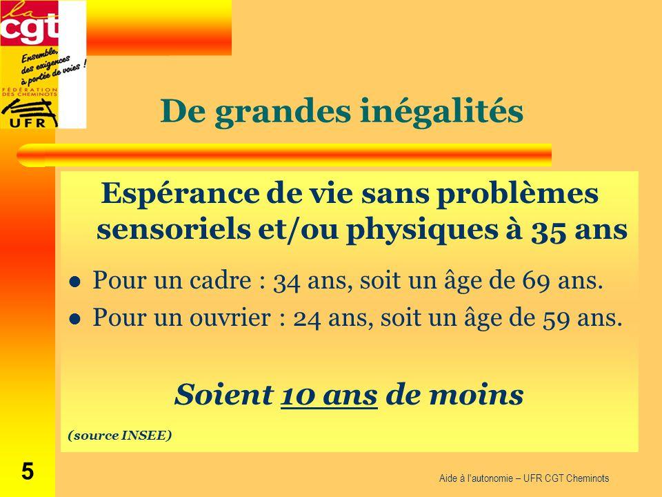 De grandes inégalités Espérance de vie sans problèmes sensoriels et/ou physiques à 35 ans Pour un cadre : 34 ans, soit un âge de 69 ans. Pour un ouvri