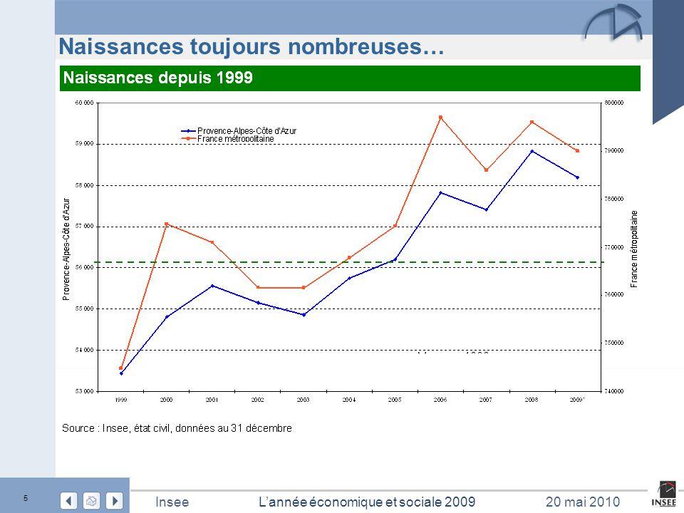 6 L'année économique et sociale 2009Insee20 mai 2010 … excédent naturel qui reste élevé 12 350