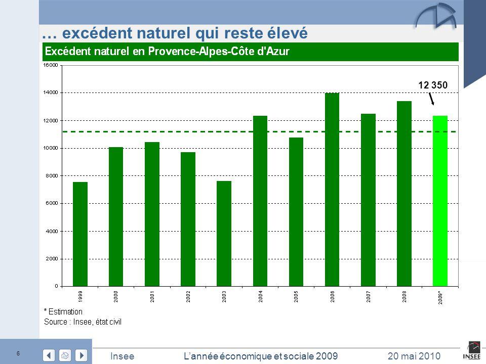 17 L'année économique et sociale 2009Insee20 mai 2010 Pertes d'emploi massives Source : Insee, estimations d'emploi - 19 100 - 1,7 % - 2,2 %