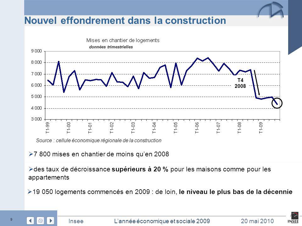 10 L'année économique et sociale 2009Insee20 mai 2010 Reprise des ventes de logements neufs Source : MEEDDAT – Dréal Paca