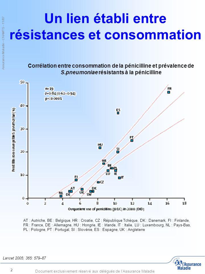 Assurance Maladie – CNAMTS – 11/07 Document exclusivement réservé aux délégués de l'Assurance Maladie 3 Consommation d'antibiotiques dans le monde 1- 2001- 2004 2- 2000- 2003 Source : Health at a Glance 2007 : OECD Indicators Consommation d'antibiotiques, DDD pour 1 000 personne par jour, 2000 et 2005