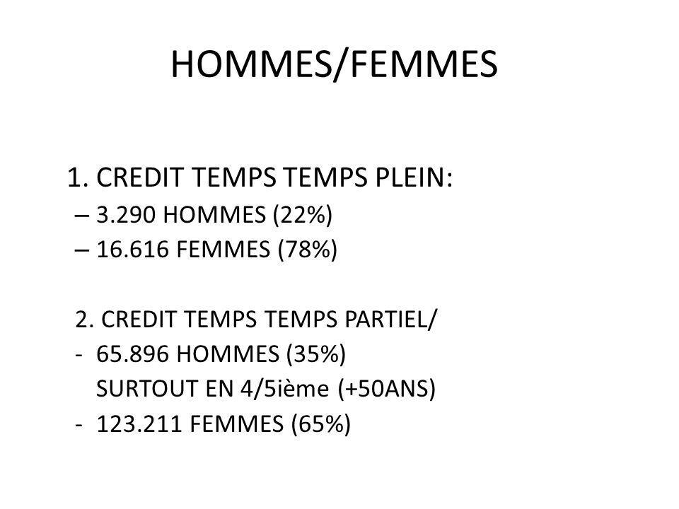 HOMMES/FEMMES 1. CREDIT TEMPS TEMPS PLEIN: – 3.290 HOMMES (22%) – 16.616 FEMMES (78%) 2. CREDIT TEMPS TEMPS PARTIEL/ -65.896 HOMMES (35%) SURTOUT EN 4