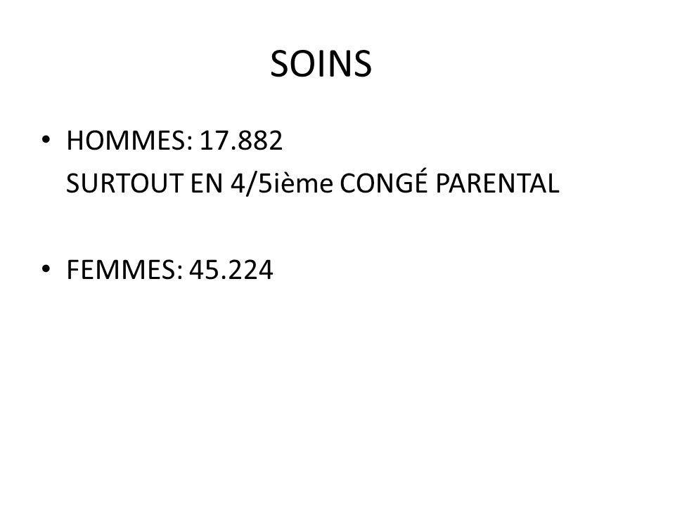 SOINS HOMMES: 17.882 SURTOUT EN 4/5ième CONGÉ PARENTAL FEMMES: 45.224