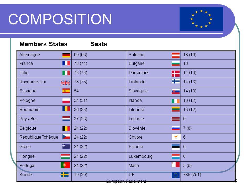 European Parlaiment5 COMPOSITION Allemagne99 (96)Autriche18 (19) France78 (74)Bulgarie18 Italie78 (73)Danemark14 (13) Royaume-Uni78 (73)Finlande14 (13) Espagne54Slovaquie14 (13) Pologne54 (51)Irlande13 (12) Roumanie36 (33)Lituanie13 (12) Pays-Bas27 (26)Lettonie9 Belgique24 (22)Slovénie7 (8) République Tchèque24 (22)Chypre6 Grèce24 (22)Estonie6 Hongrie24 (22)Luxembourg6 Portugal24 (22)Malte5 (6) Suède19 (20)UE785 (751) Members States Seats