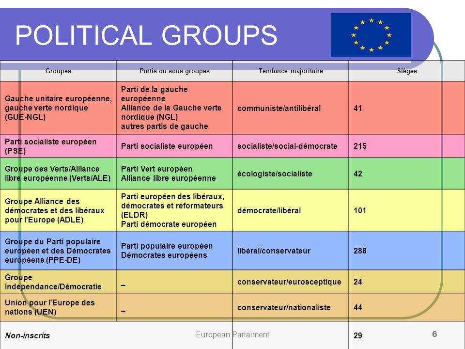 European Parlaiment6 POLITICAL GROUPS GroupesPartis ou sous-groupesTendance majoritaireSièges Gauche unitaire européenne, gauche verte nordique (GUE-NGL) Parti de la gauche européenne Alliance de la Gauche verte nordique (NGL) autres partis de gauche communiste/antilibéral41 Parti socialiste européen (PSE) Parti socialiste européensocialiste/social-démocrate215 Groupe des Verts/Alliance libre européenne (Verts/ALE) Parti Vert européen Alliance libre européenne écologiste/socialiste42 Groupe Alliance des démocrates et des libéraux pour l Europe (ADLE) Parti européen des libéraux, démocrates et réformateurs (ELDR) Parti démocrate européen démocrate/libéral101 Groupe du Parti populaire européen et des Démocrates européens (PPE-DE) Parti populaire européen Démocrates européens libéral/conservateur288 Groupe Indépendance/Démocratie _conservateur/eurosceptique24 Union pour l Europe des nations (UEN) _conservateur/nationaliste44 Non-inscrits29