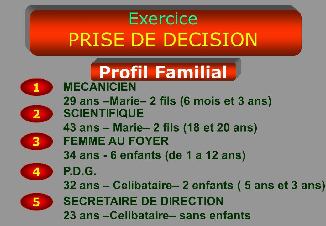 Exercice PRISE DE DECISION Profil Familial 1 MECANICIEN 29 ans –Marie– 2 fils (6 mois et 3 ans) 2 SCIENTIFIQUE 43 ans – Marie– 2 fils (18 et 20 ans) 3 FEMME AU FOYER 34 ans - 6 enfants (de 1 a 12 ans) 4 P.D.G.