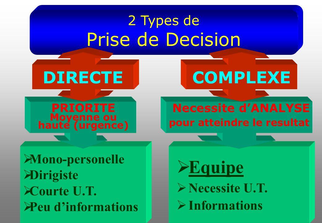 2 Types de Prise de Decision PRIORITE Moyenne ou haute (urgence) Necessite d'ANALYSE pour atteindre le resultat DIRECTECOMPLEXE  Mono-personelle  Dirigiste  Courte U.T.