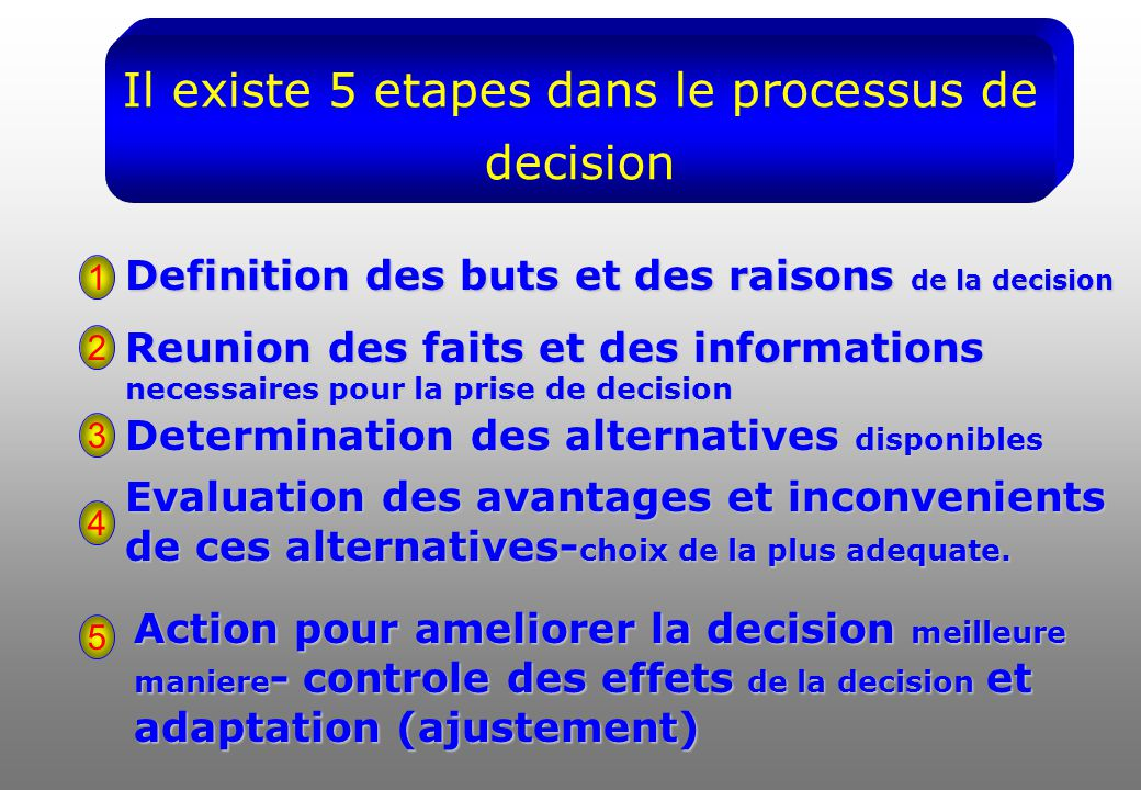 Il existe 5 etapes dans le processus de decision Definition des buts et des raisons de la decision Reunion des faits et des informations necessaires pour la prise de decision Determination des alternatives disponibles Evaluation des avantages et inconvenients de ces alternatives- choix de la plus adequate.