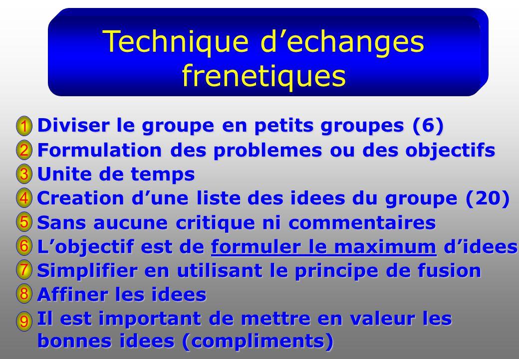 Technique d'echanges frenetiques Diviser le groupe en petits groupes (6) 1 Formulation des problemes ou des objectifs Unite de temps Creation d'une liste des idees du groupe (20) Sans aucune critique ni commentaires L'objectif est de formuler le maximum d'idees Simplifier en utilisant le principe de fusion Affiner les idees Il est important de mettre en valeur les bonnes idees (compliments) 2 3 4 5 6 7 8 9
