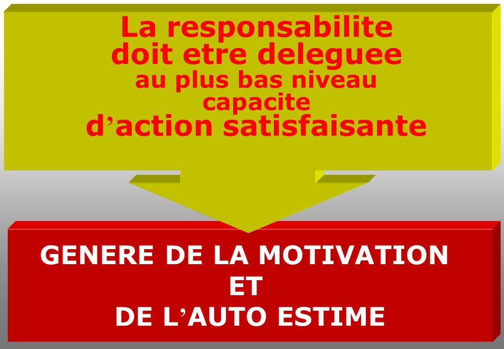 GENERE DE LA MOTIVATION ET DE L ' AUTO ESTIME La responsabilite doit etre deleguee au plus bas niveau capacite d ' action satisfaisante