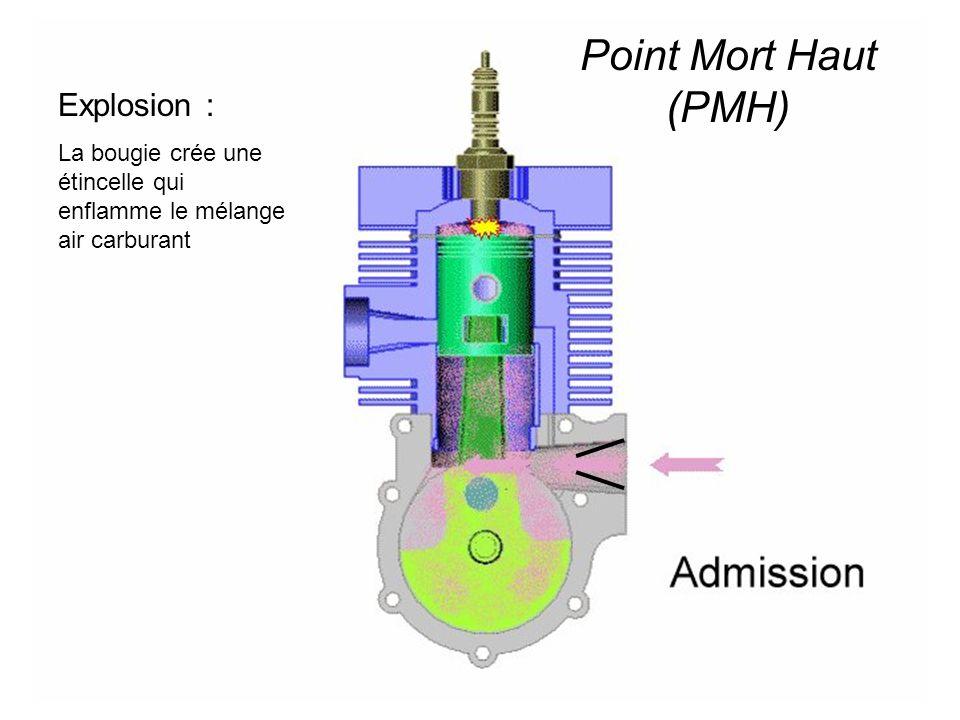 Explosion : La bougie crée une étincelle qui enflamme le mélange air carburant Point Mort Haut (PMH)