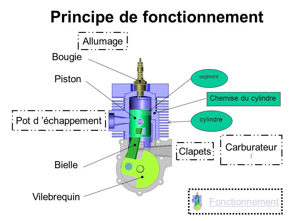 Principe de fonctionnement Pot d 'échappement Carburateur ( Bougie Piston Bielle Vilebrequin Clapets Fonctionnement Allumage segment Chemise du cylind