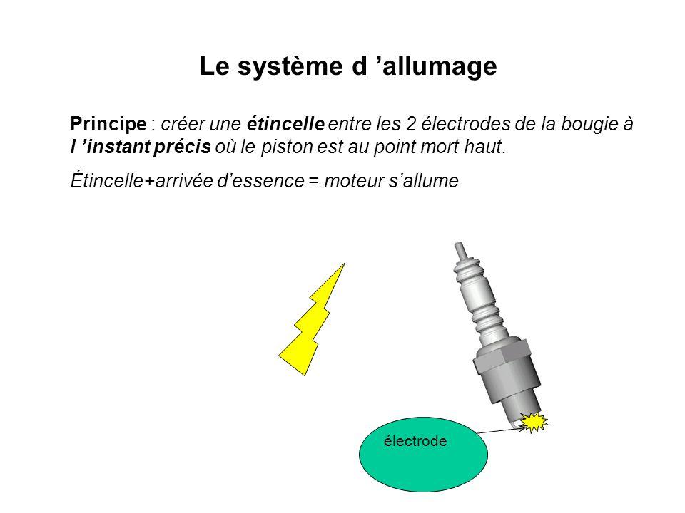 Le système d 'allumage Principe : créer une étincelle entre les 2 électrodes de la bougie à l 'instant précis où le piston est au point mort haut. Éti