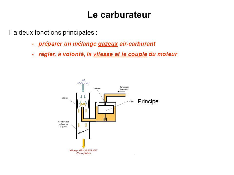 Carburant (réservoir) Flotteur Pointeau Gicleur AIR (Filtre à air) Mélange AIR/CARBURANT (Vers cylindre) Accélérateur (pédale ou poignée) Cuve Lorsque du carburant sort par le gicleur, le niveau de la cuve descend, le flotteur aussi, le pointeau ouvre alors l 'orifice communiquant avec le réservoir, la cuve se remplit à nouveau : Le niveau dans la cuve reste donc constant.