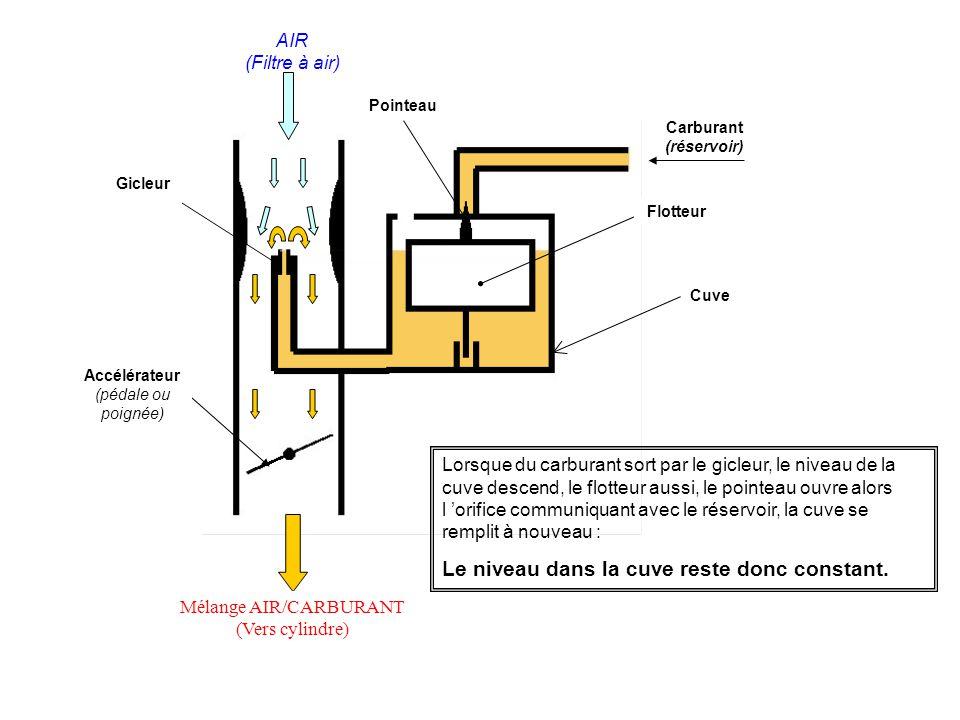 Carburant (réservoir) Flotteur Pointeau Gicleur AIR (Filtre à air) Mélange AIR/CARBURANT (Vers cylindre) Accélérateur (pédale ou poignée) Cuve Lorsque