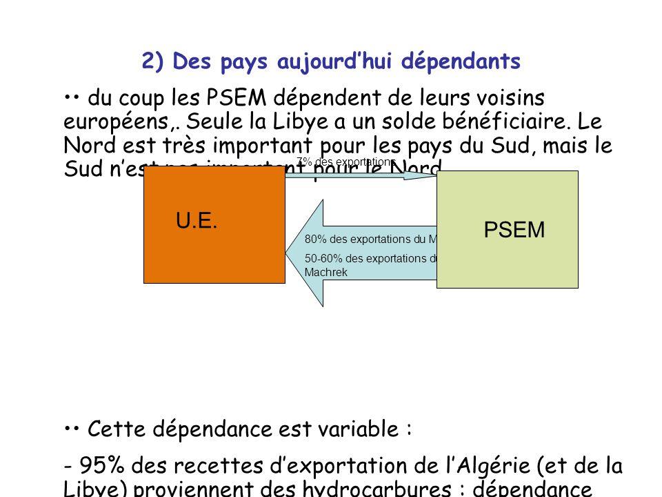 du coup les PSEM dépendent de leurs voisins européens,. Seule la Libye a un solde bénéficiaire. Le Nord est très important pour les pays du Sud, mais