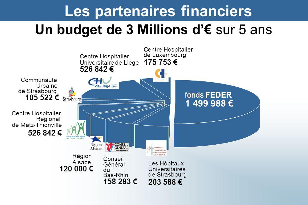 Centre Hospitalier de Luxembourg 175 753 € Un budget de 3 Millions d'€ sur 5 ans Communauté Urbaine de Strasbourg 105 522 € Conseil Général du Bas-Rhi