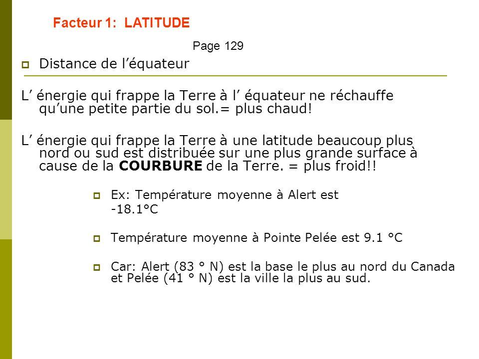  Distance de l'équateur L' énergie qui frappe la Terre à l' équateur ne réchauffe qu'une petite partie du sol.= plus chaud! L' énergie qui frappe la