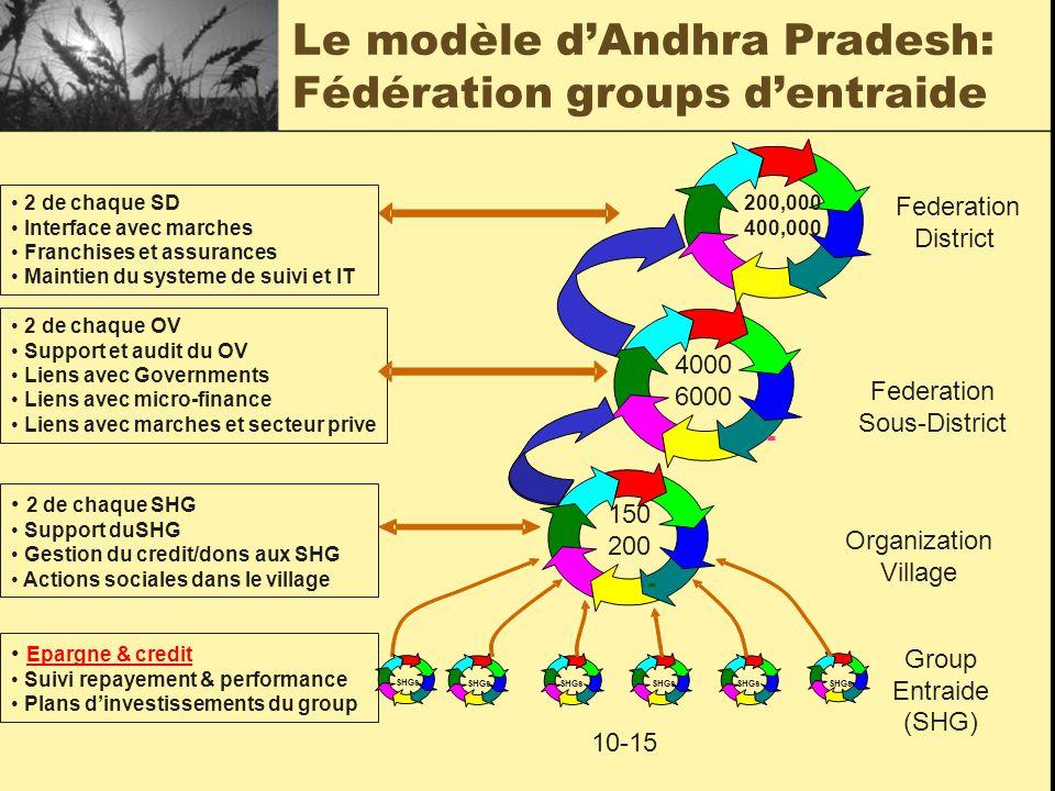 Le modèle d'Andhra Pradesh: Fédération groups d'entraide SHGs - - Group Entraide (SHG) Organization Village Federation Sous-District Federation District 4000 6000 200,000 400,000 150 200 10-15 Epargne & credit Suivi repayement & performance Plans d'investissements du group 2 de chaque SHG Support duSHG Gestion du credit/dons aux SHG Actions sociales dans le village SHGs 2 de chaque OV Support et audit du OV Liens avec Governments Liens avec micro-finance Liens avec marches et secteur prive 2 de chaque SD Interface avec marches Franchises et assurances Maintien du systeme de suivi et IT
