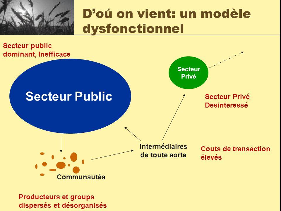 Les gens d'abord Comment rendre le secteur public et privé plus efficace, intéressé et redevable en l'absence de concurrence .