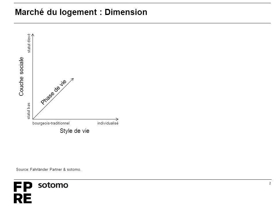 2 individualisébourgeois-traditionnel statut élevé statut bas Phase de vie Style de vie Couche sociale Marché du logement : Dimension Source: Fahrländer Partner & sotomo.
