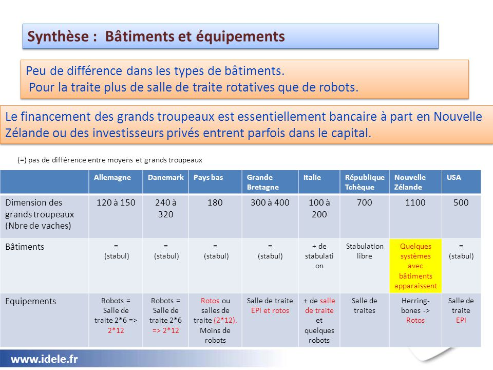 www.idele.fr Synthèse : Bâtiments et équipements AllemagneDanemarkPays basGrande Bretagne ItalieRépublique Tchèque Nouvelle Zélande USA Dimension des