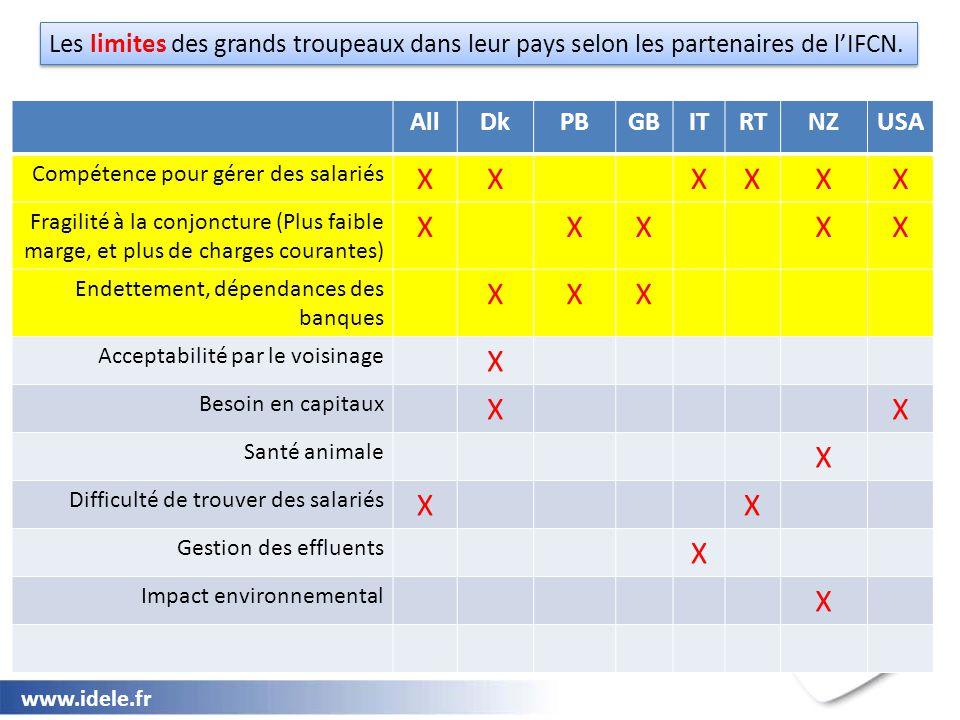 www.idele.fr Les limites des grands troupeaux dans leur pays selon les partenaires de l'IFCN. AllDkPBGBITRTNZUSA Compétence pour gérer des salariés XX