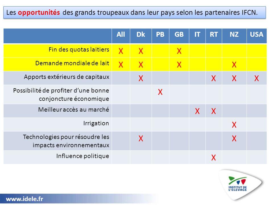 www.idele.fr Les opportunités des grands troupeaux dans leur pays selon les partenaires IFCN. AllDkPBGBITRTNZUSA Fin des quotas laitiers XXX Demande m
