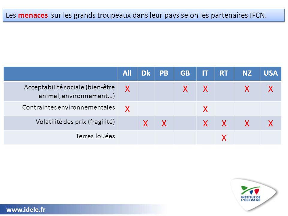 www.idele.fr Les menaces sur les grands troupeaux dans leur pays selon les partenaires IFCN. AllDkPBGBITRTNZUSA Acceptabilité sociale (bien-être anima