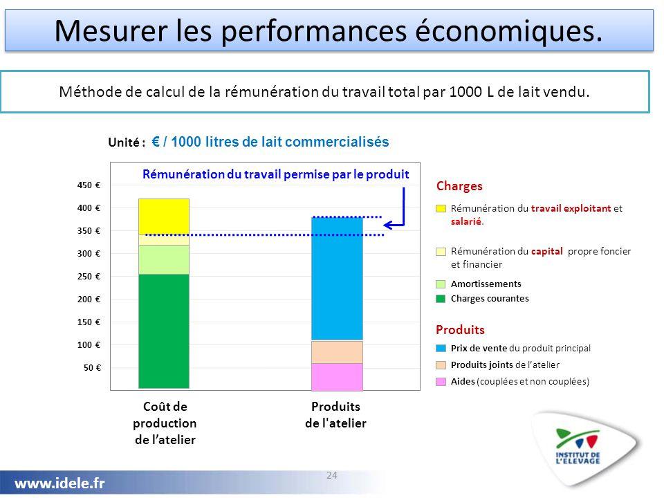 www.idele.fr Méthode de calcul de la rémunération du travail total par 1000 L de lait vendu. 24 50 € 100 € 150 € 200 € 250 € 300 € 350 € 400 € 450 € P