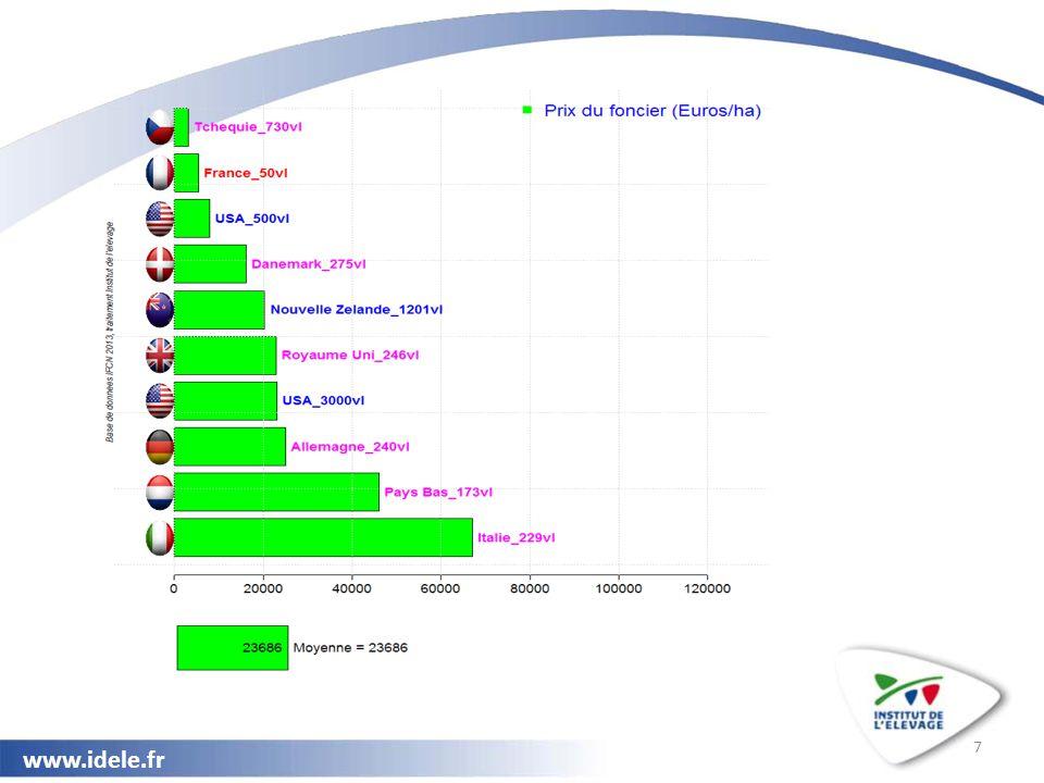 www.idele.fr 28 Enseignements pour les systèmes laitiers français (1/2).