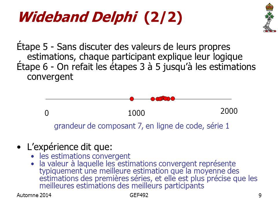 Étape 5 - Sans discuter des valeurs de leurs propres estimations, chaque participant explique leur logique Étape 6 - On refait les étapes 3 à 5 jusqu'
