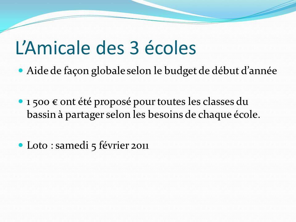 L'Amicale des 3 écoles Aide de façon globale selon le budget de début d'année 1 500 € ont été proposé pour toutes les classes du bassin à partager selon les besoins de chaque école.